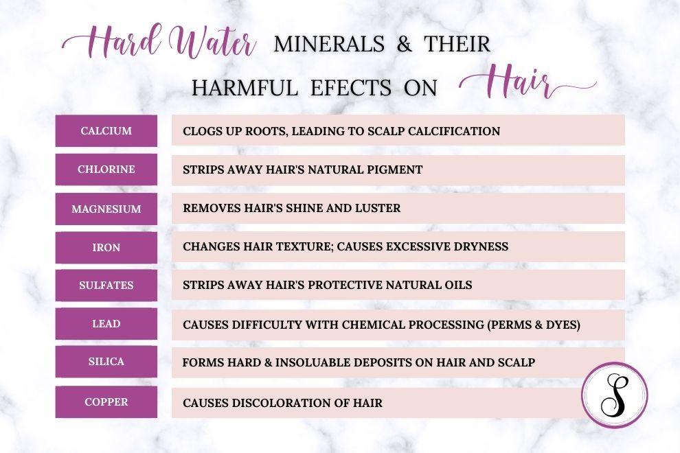 Hard Water Minerals Destroy Hair